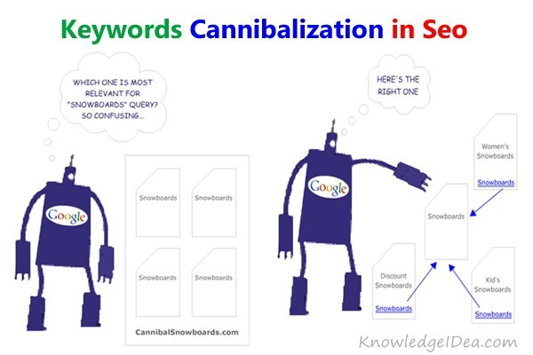 canibalization seo keywords
