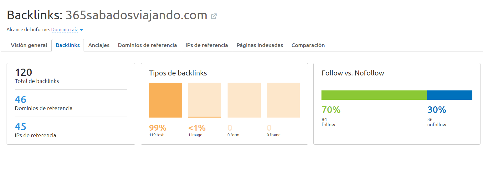 Backlinks 365sabados inicial